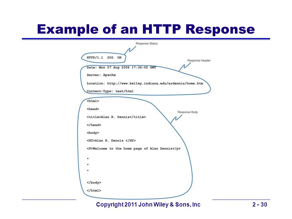 Copyright 2011 John Wiley & Sons, Inc2 - 30 Example of an HTTP Response