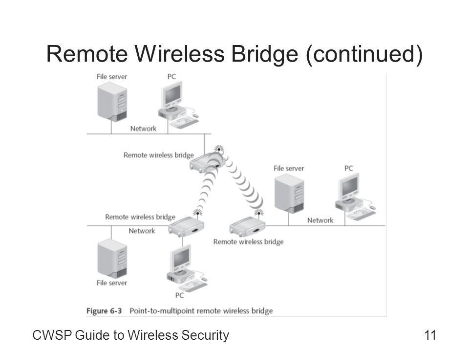 CWSP Guide to Wireless Security11 Remote Wireless Bridge (continued)