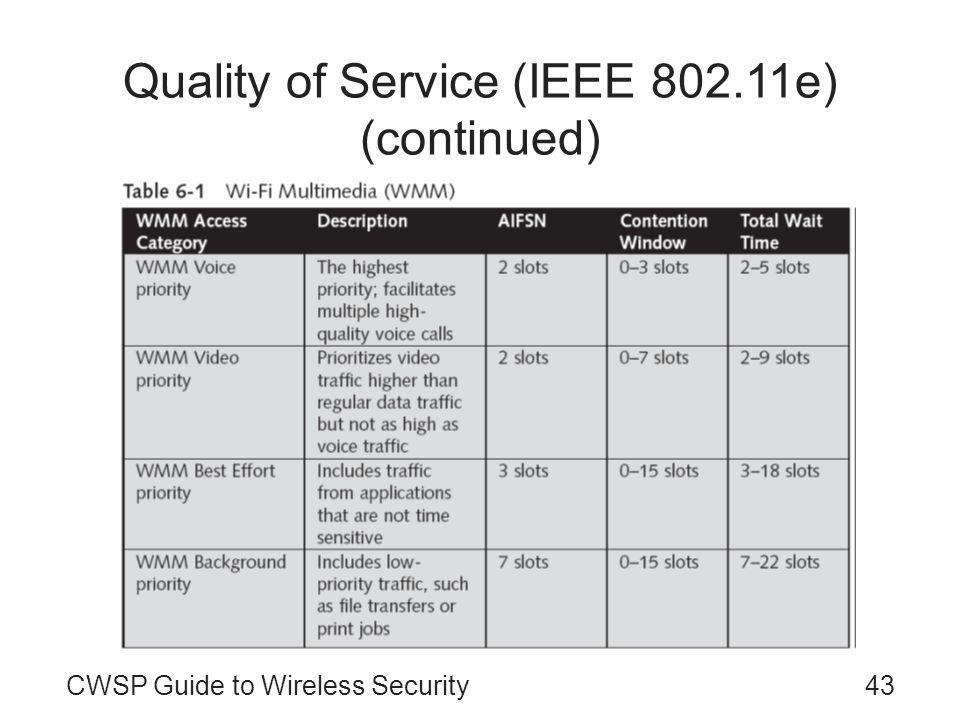 CWSP Guide to Wireless Security43 Quality of Service (IEEE 802.11e) (continued)
