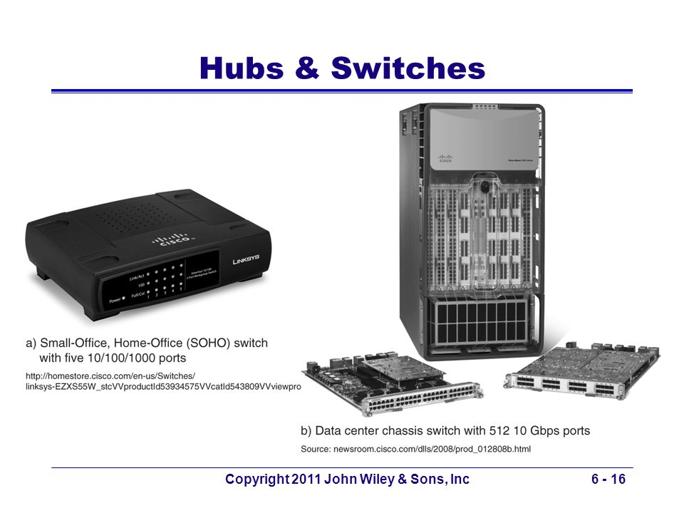Copyright 2011 John Wiley & Sons, Inc6 - 16 Hubs & Switches