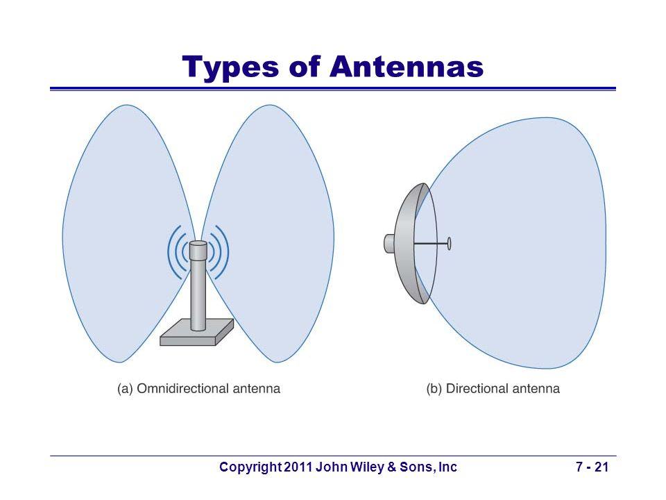 Copyright 2011 John Wiley & Sons, Inc7 - 21 Types of Antennas