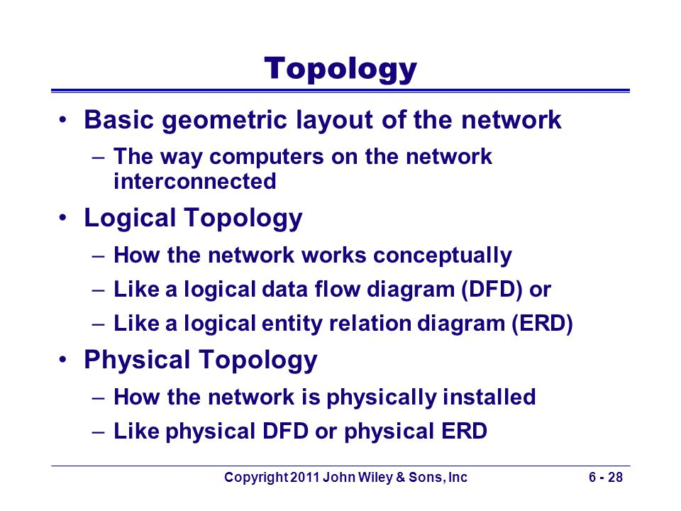 Copyright 2011 John Wiley & Sons, Inc6 - 28 Topology Basic geometric layout of the network –The way computers on the network interconnected Logical To