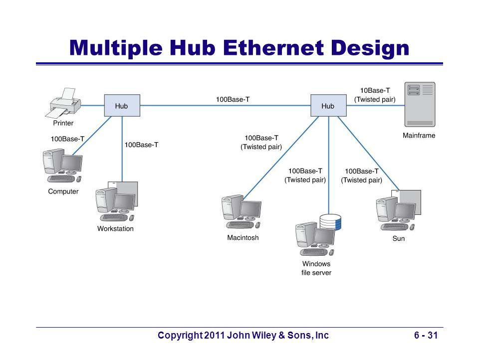 Copyright 2011 John Wiley & Sons, Inc6 - 31 Multiple Hub Ethernet Design