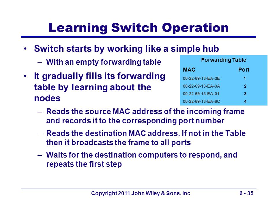 Copyright 2011 John Wiley & Sons, Inc6 - 35 Learning Switch Operation Switch starts by working like a simple hub –With an empty forwarding table It gr