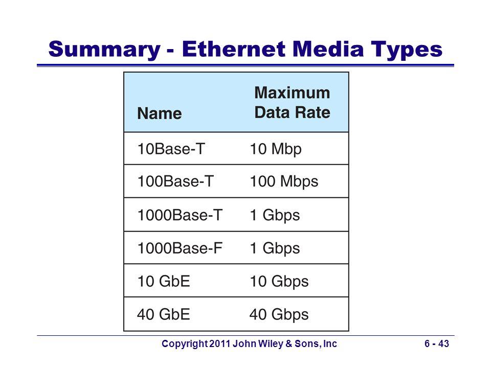 Copyright 2011 John Wiley & Sons, Inc6 - 43 1. Summary - Ethernet Media Types