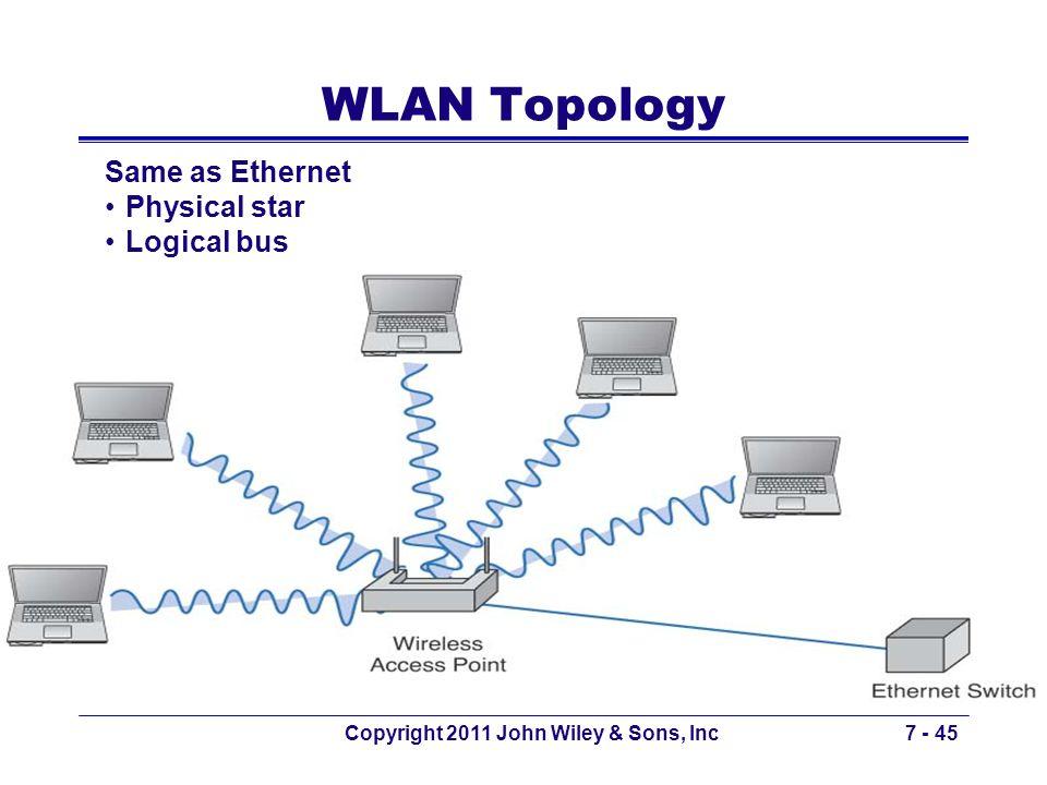 Copyright 2011 John Wiley & Sons, Inc7 - 45 WLAN Topology Same as Ethernet Physical star Logical bus