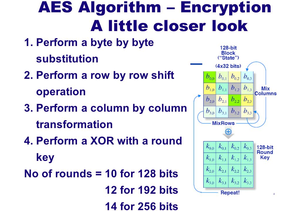 AES Algorithm – Encryption A little closer look 1. Perform a byte by byte substitution 2. Perform a row by row shift operation 3. Perform a column by