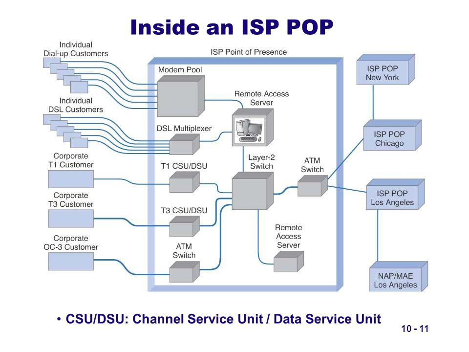 10 - 11 Inside an ISP POP