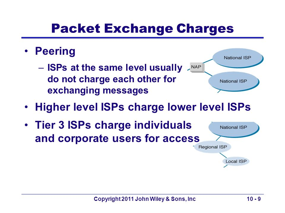Copyright 2011 John Wiley & Sons, Inc10 - 9 Packet Exchange Charges Peering –ISPs at the same level usually do not charge each other for exchanging me