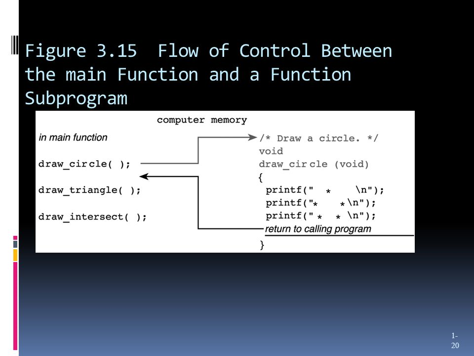 Figure 3.15 Flow of Control Between the main Function and a Function Subprogram 1- 20