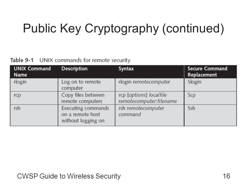 CWSP Guide to Wireless Security16 Public Key Cryptography (continued)