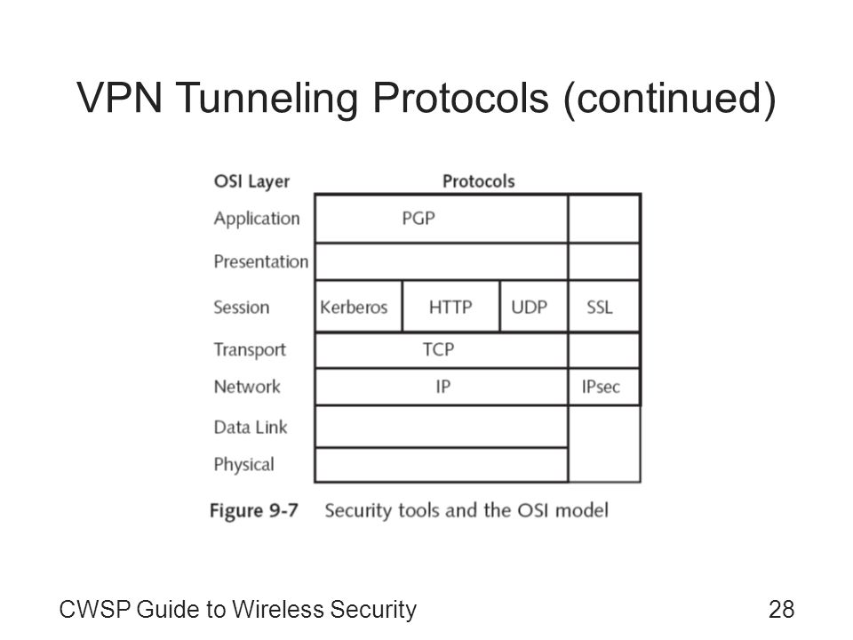 CWSP Guide to Wireless Security28 VPN Tunneling Protocols (continued)
