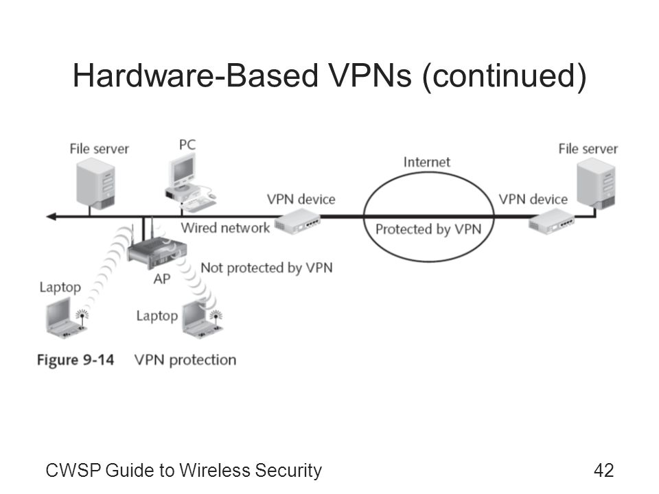 CWSP Guide to Wireless Security42 Hardware-Based VPNs (continued)