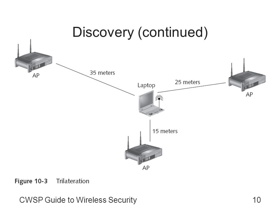 CWSP Guide to Wireless Security10 Discovery (continued)
