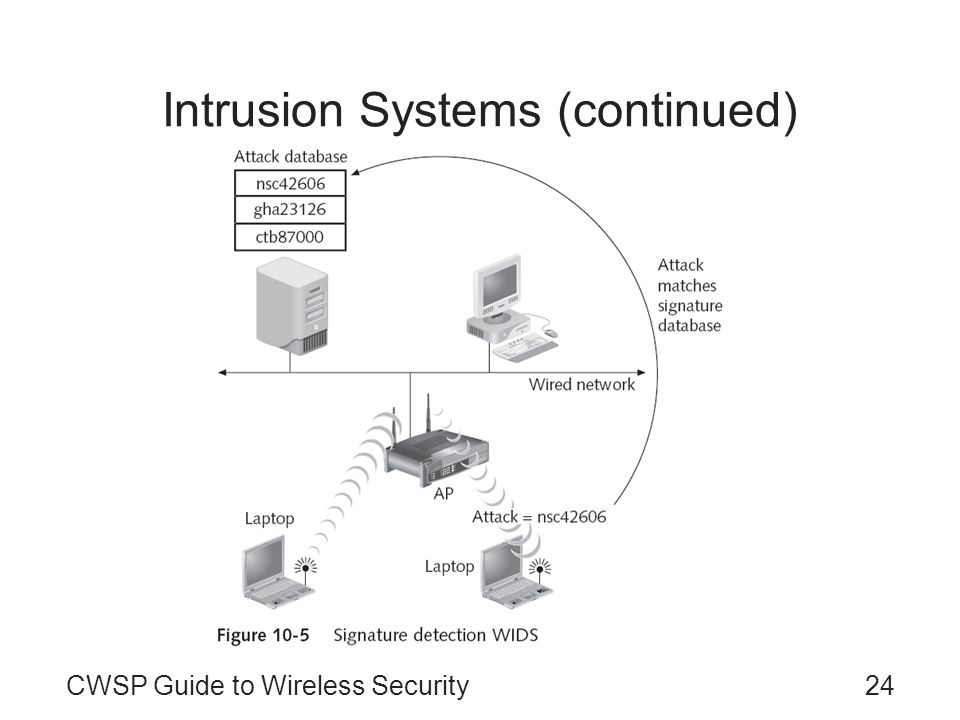 CWSP Guide to Wireless Security24 Intrusion Systems (continued)