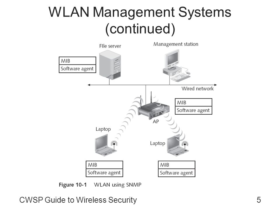 CWSP Guide to Wireless Security5 WLAN Management Systems (continued)