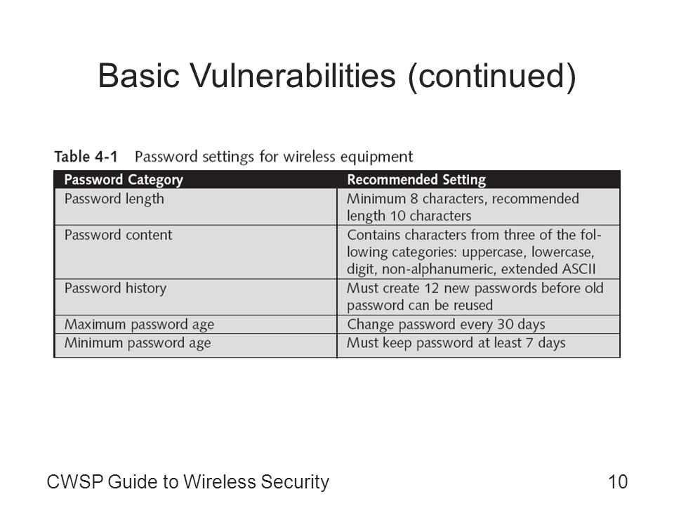 10CWSP Guide to Wireless Security Basic Vulnerabilities (continued)