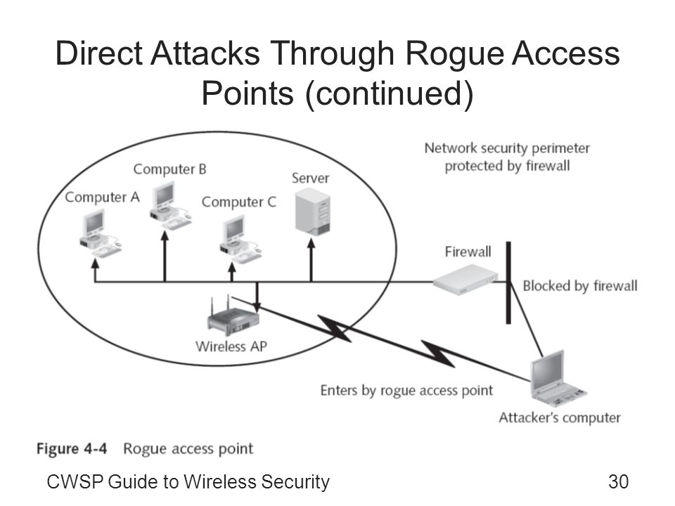 30CWSP Guide to Wireless Security Direct Attacks Through Rogue Access Points (continued)