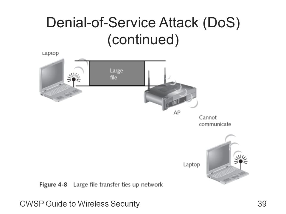 39CWSP Guide to Wireless Security Denial-of-Service Attack (DoS) (continued)