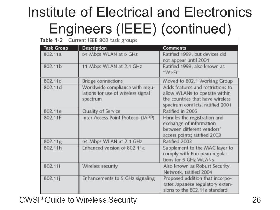 CWSP Guide to Wireless Security26 Institute of Electrical and Electronics Engineers (IEEE) (continued)