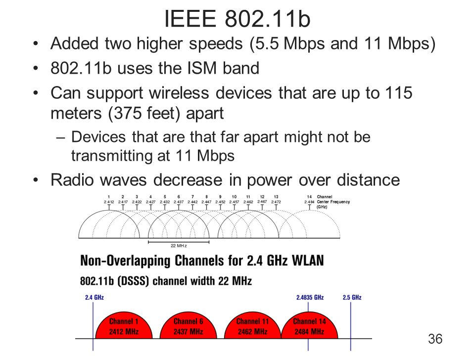 36 IEEE 802.11b Added two higher speeds (5.5 Mbps and 11 Mbps) 802.11b uses the ISM band Can support wireless devices that are up to 115 meters (375 f