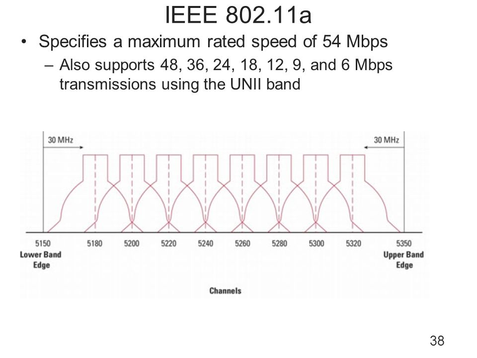 38 IEEE 802.11a Specifies a maximum rated speed of 54 Mbps –Also supports 48, 36, 24, 18, 12, 9, and 6 Mbps transmissions using the UNII band