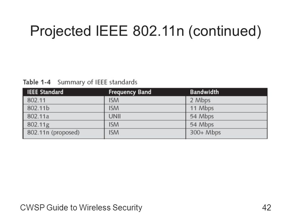 CWSP Guide to Wireless Security42 Projected IEEE 802.11n (continued)