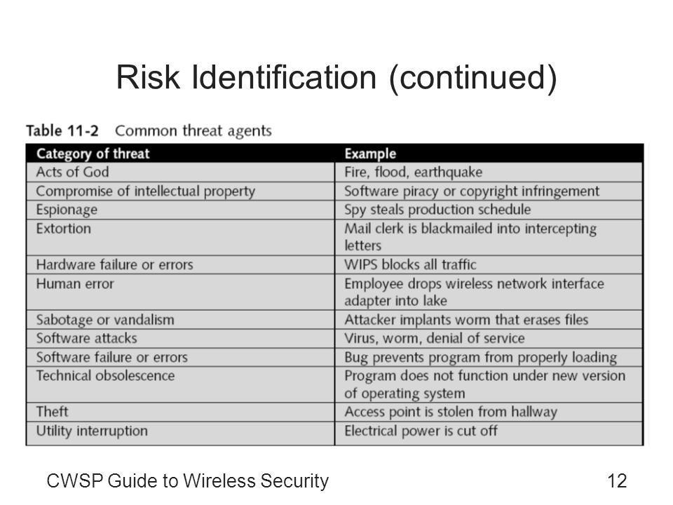 CWSP Guide to Wireless Security12 Risk Identification (continued)
