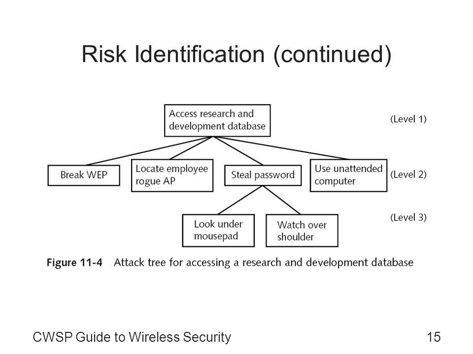 CWSP Guide to Wireless Security15 Risk Identification (continued)