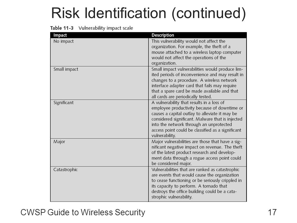 CWSP Guide to Wireless Security17 Risk Identification (continued)