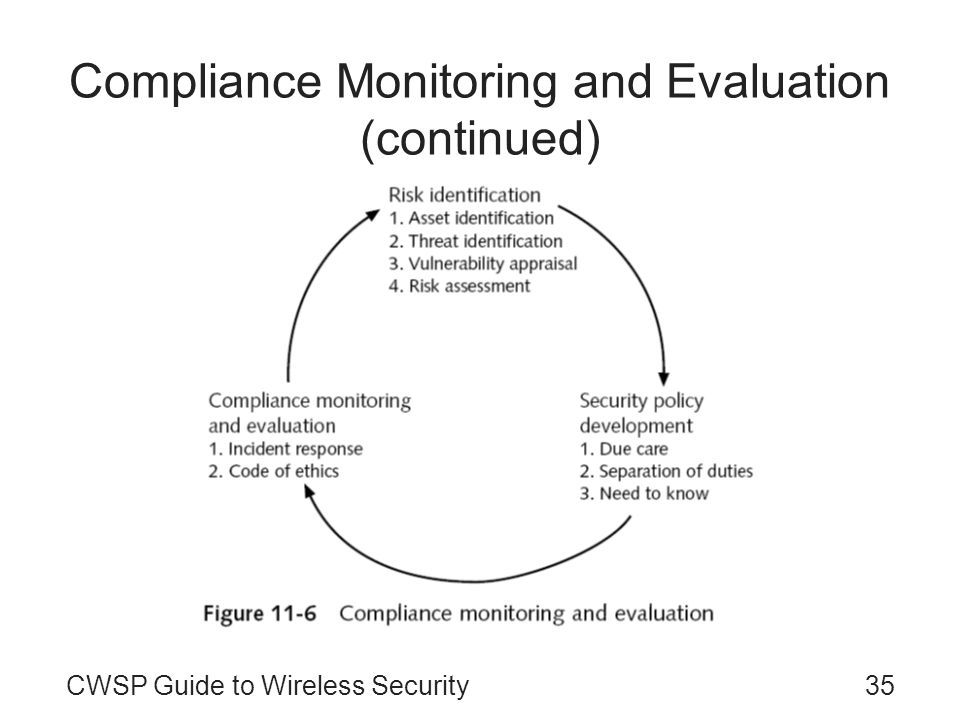 CWSP Guide to Wireless Security35 Compliance Monitoring and Evaluation (continued)