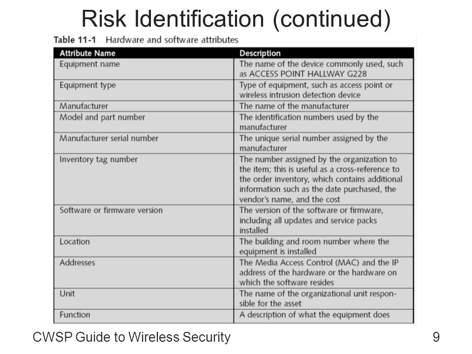 CWSP Guide to Wireless Security9 Risk Identification (continued)