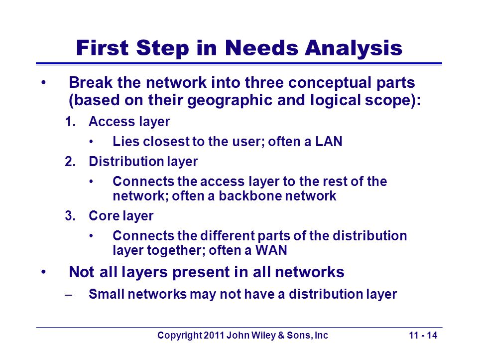 Copyright 2011 John Wiley & Sons, Inc First Step in Needs Analysis Break the network into three conceptual parts (based on their geographic and logica