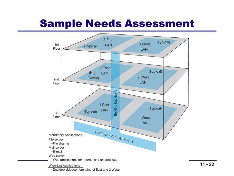 Copyright 2011 John Wiley & Sons, Inc Sample Needs Assessment 11 - 22