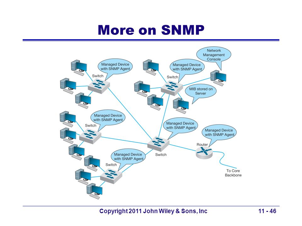 Copyright 2011 John Wiley & Sons, Inc More on SNMP 11 - 46
