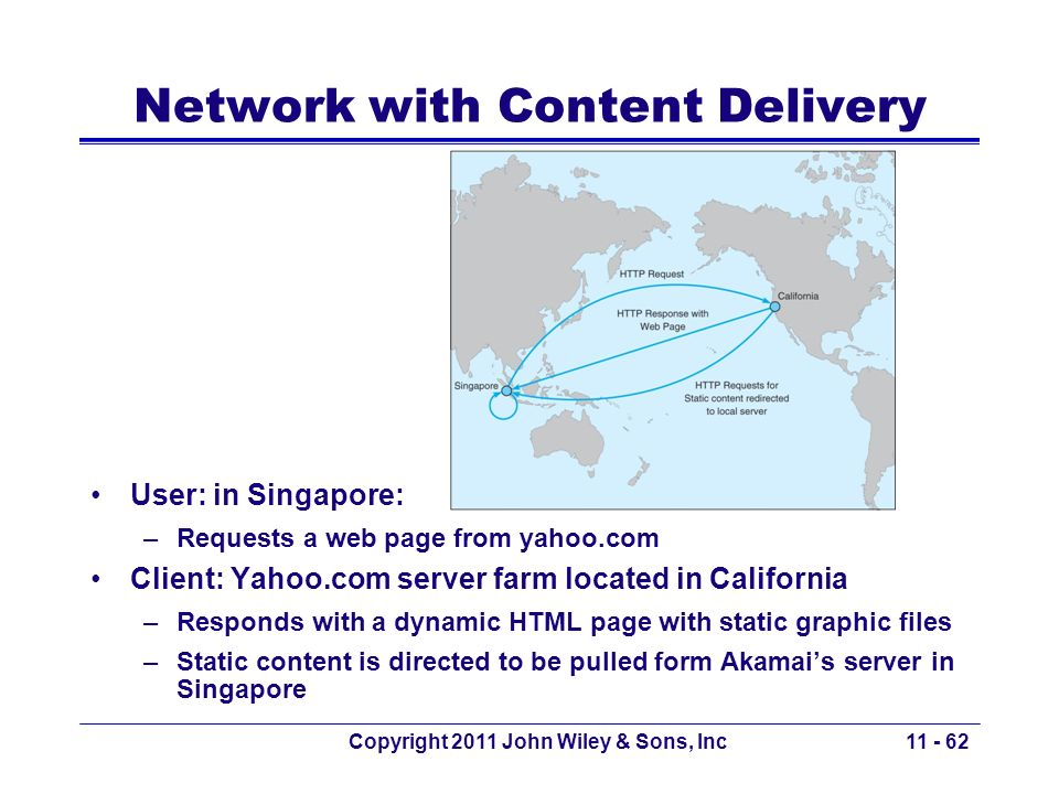 Copyright 2011 John Wiley & Sons, Inc Network with Content Delivery User: in Singapore: –Requests a web page from yahoo.com Client: Yahoo.com server f