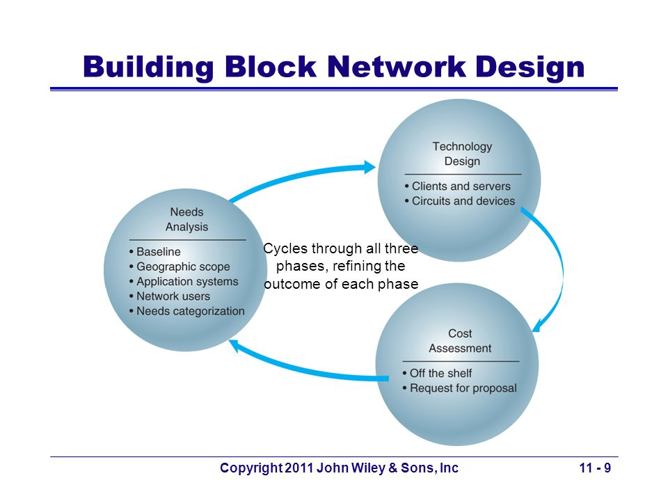 Copyright 2011 John Wiley & Sons, Inc Reaching a Final Network Design Process of cycling through all three design phases is cyclical and repeated over time.