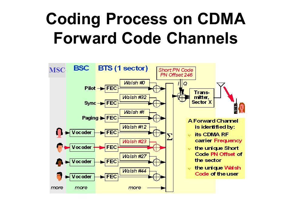 Coding Process on CDMA Forward Code Channels MSC