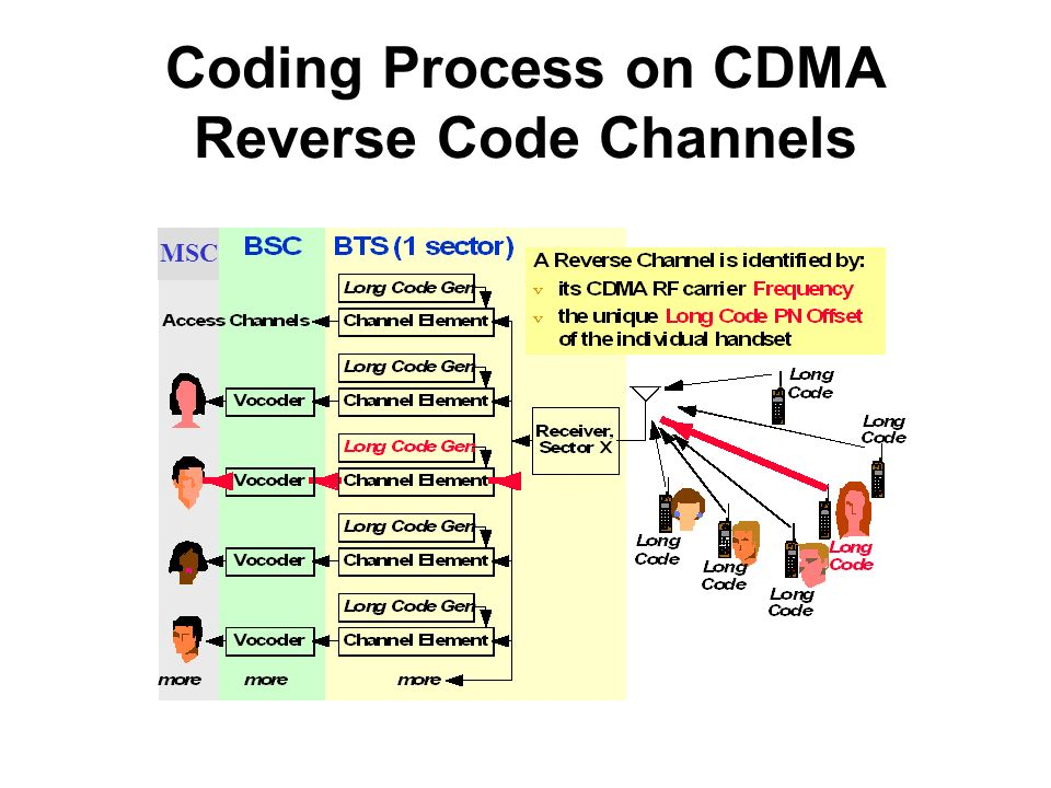 Coding Process on CDMA Reverse Code Channels MSC