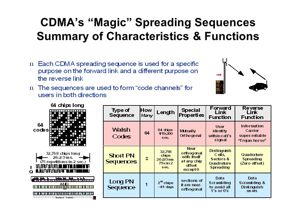 CDMAs Magic Spreading Sequences Summary of Characteristics & Functions
