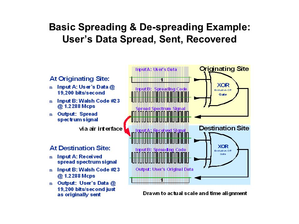 Basic Spreading & De-spreading Example: Users Data Spread, Sent, Recovered