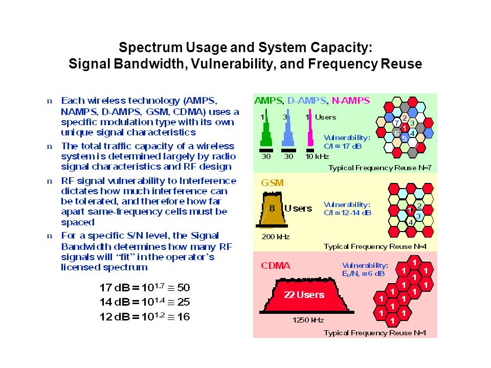 Spectrum Usage and System Capacity: Signal Bandwidth, Vulnerability, and Frequency Reuse