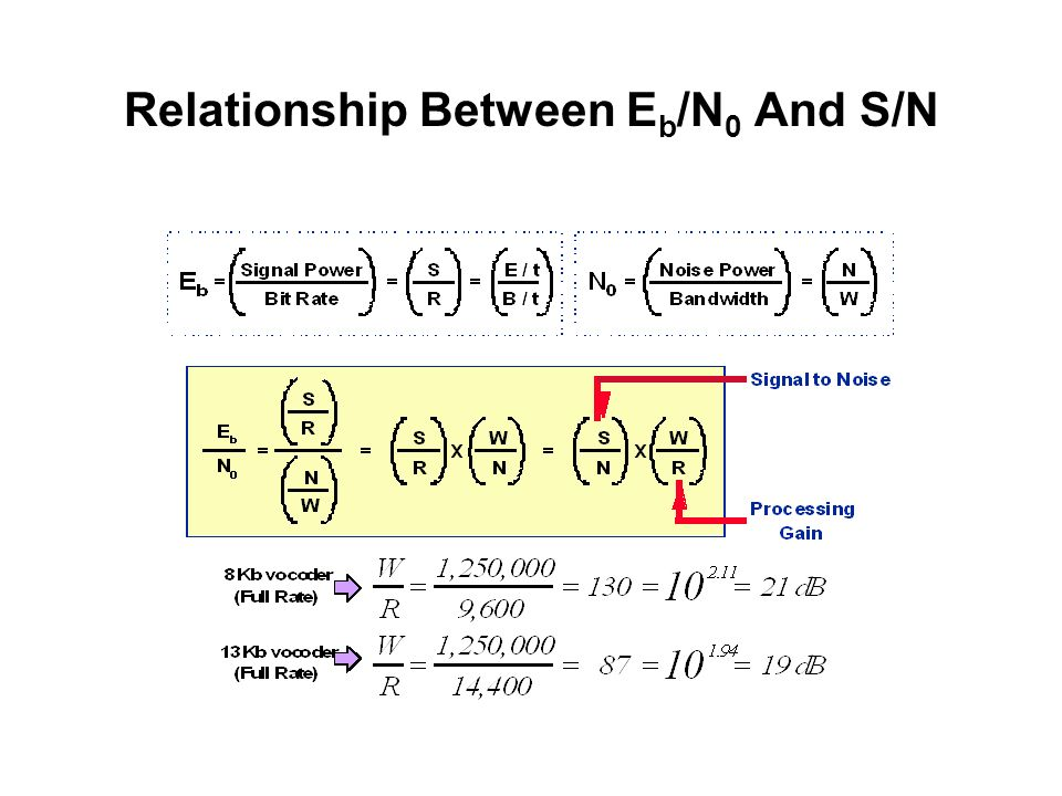Relationship Between E b /N 0 And S/N