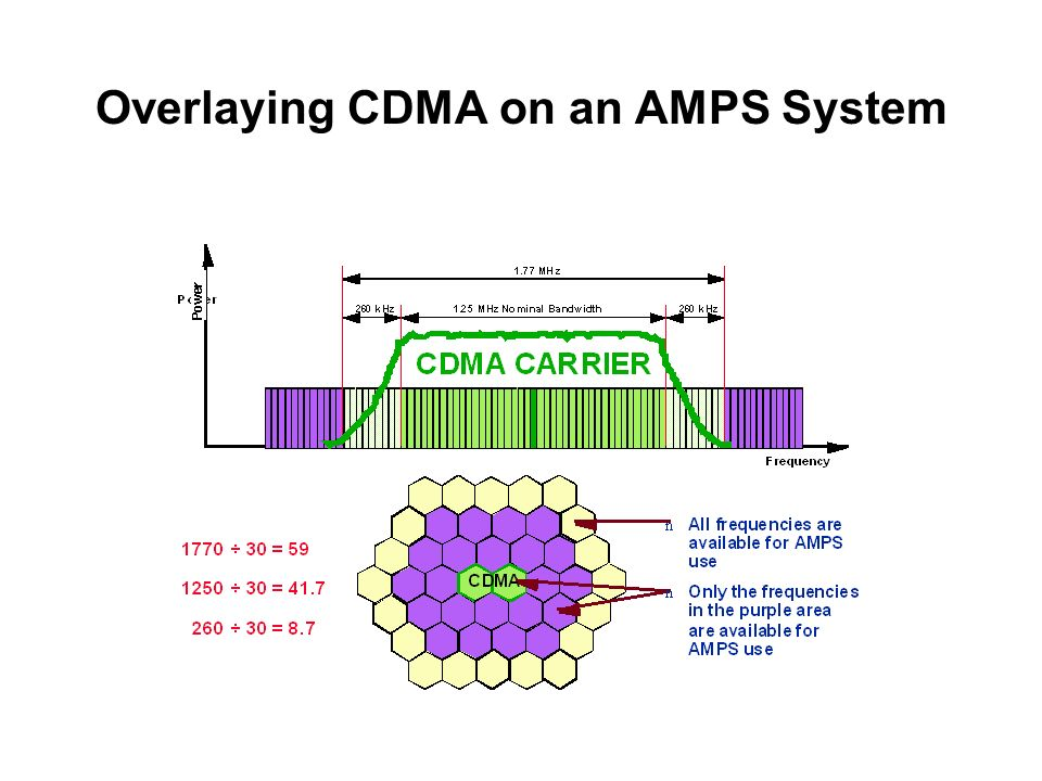 Overlaying CDMA on an AMPS System