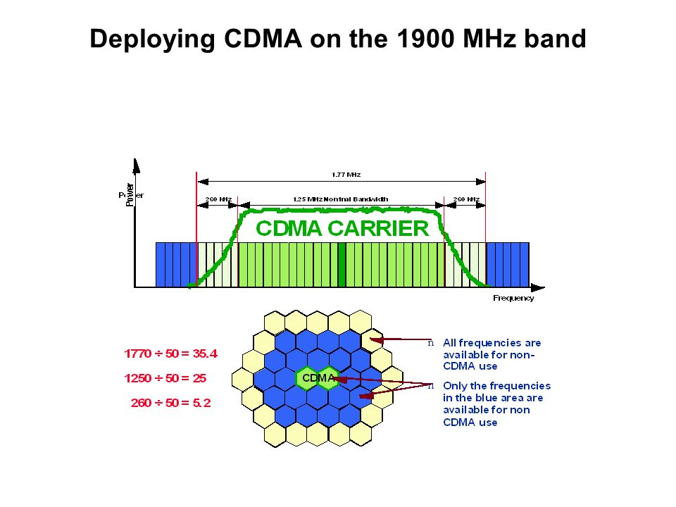 Deploying CDMA on the 1900 MHz band