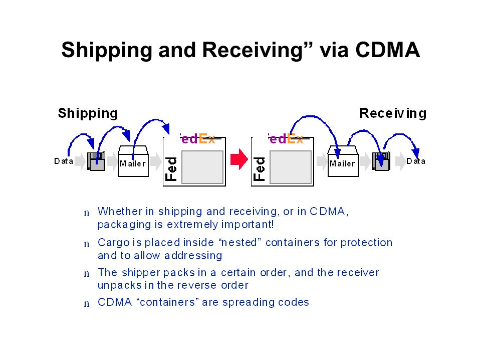 Shipping and Receiving via CDMA