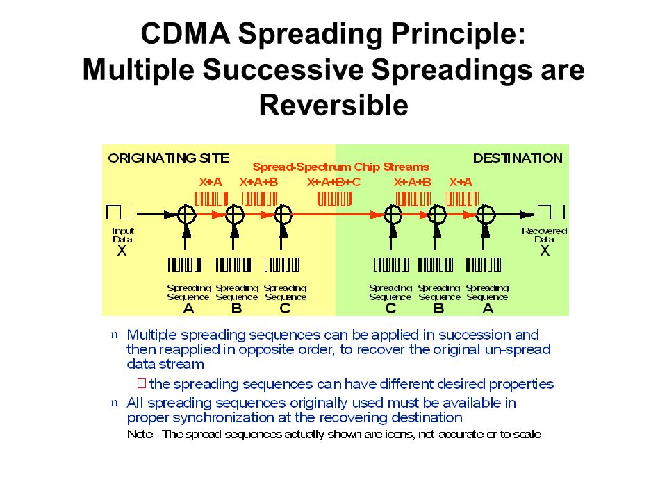 CDMA Spreading Principle: Multiple Successive Spreadings are Reversible