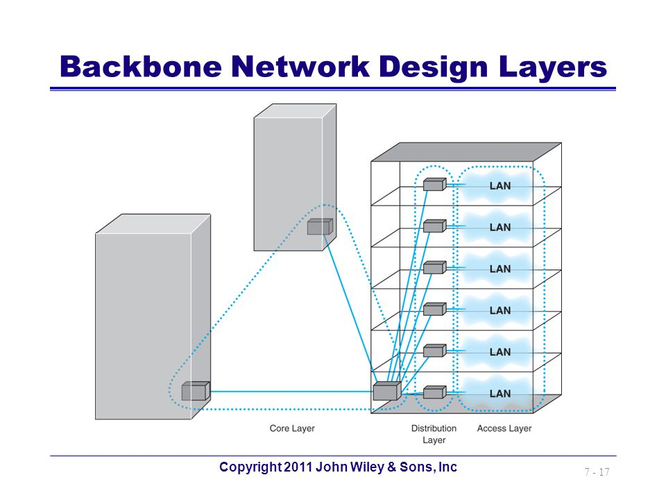 Copyright 2011 John Wiley & Sons, Inc 7 - 17 Backbone Network Design Layers