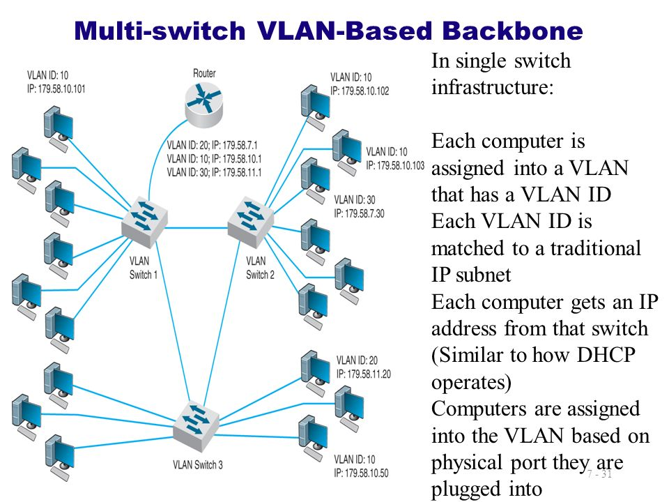 7 - 31 Multi-switch VLAN-Based Backbone Insert Figure 7.13 In single switch infrastructure: Each computer is assigned into a VLAN that has a VLAN ID E