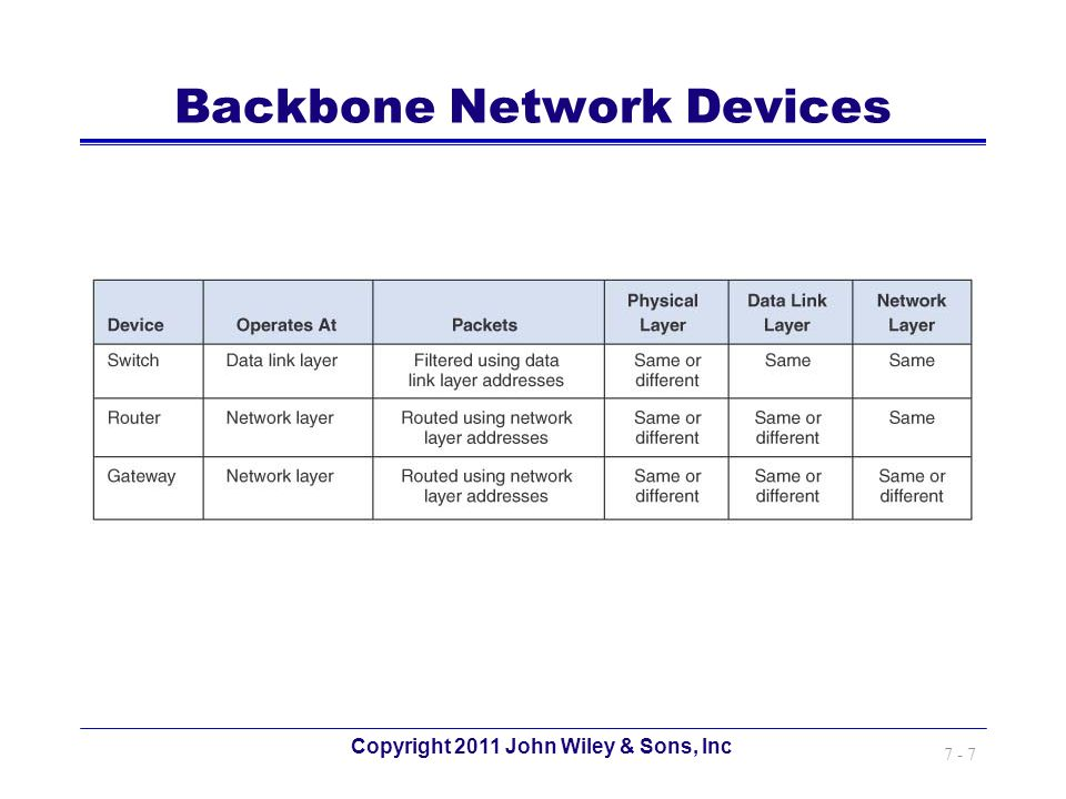 Copyright 2011 John Wiley & Sons, Inc 7 - 7 Backbone Network Devices